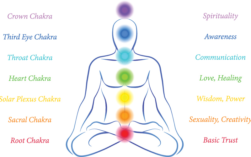 6 Tips on How to Balance Your Chakras - Destination Deluxe